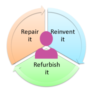 Repair, Refurbish or Reinvent
